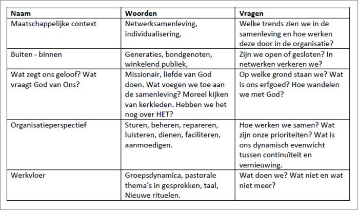 tabel perspectieven