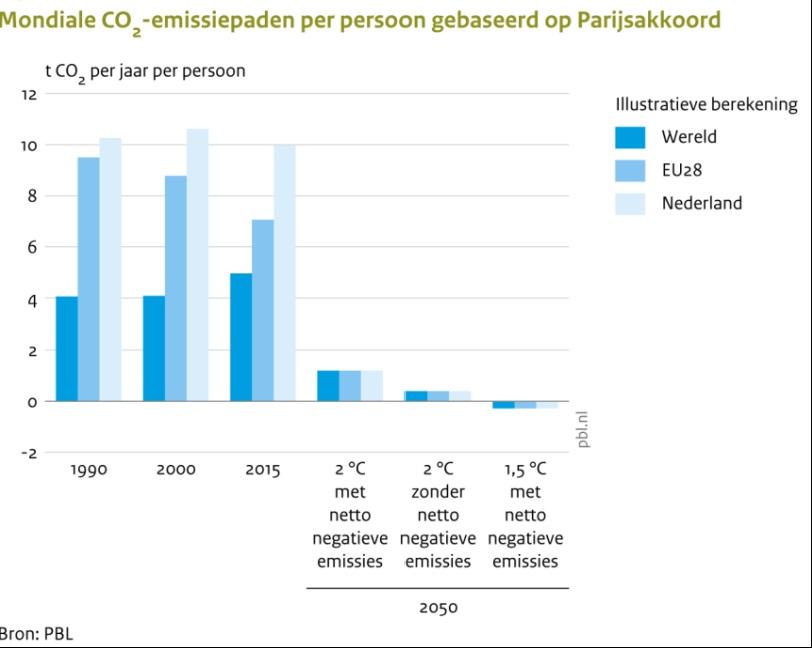 Emissiepaden