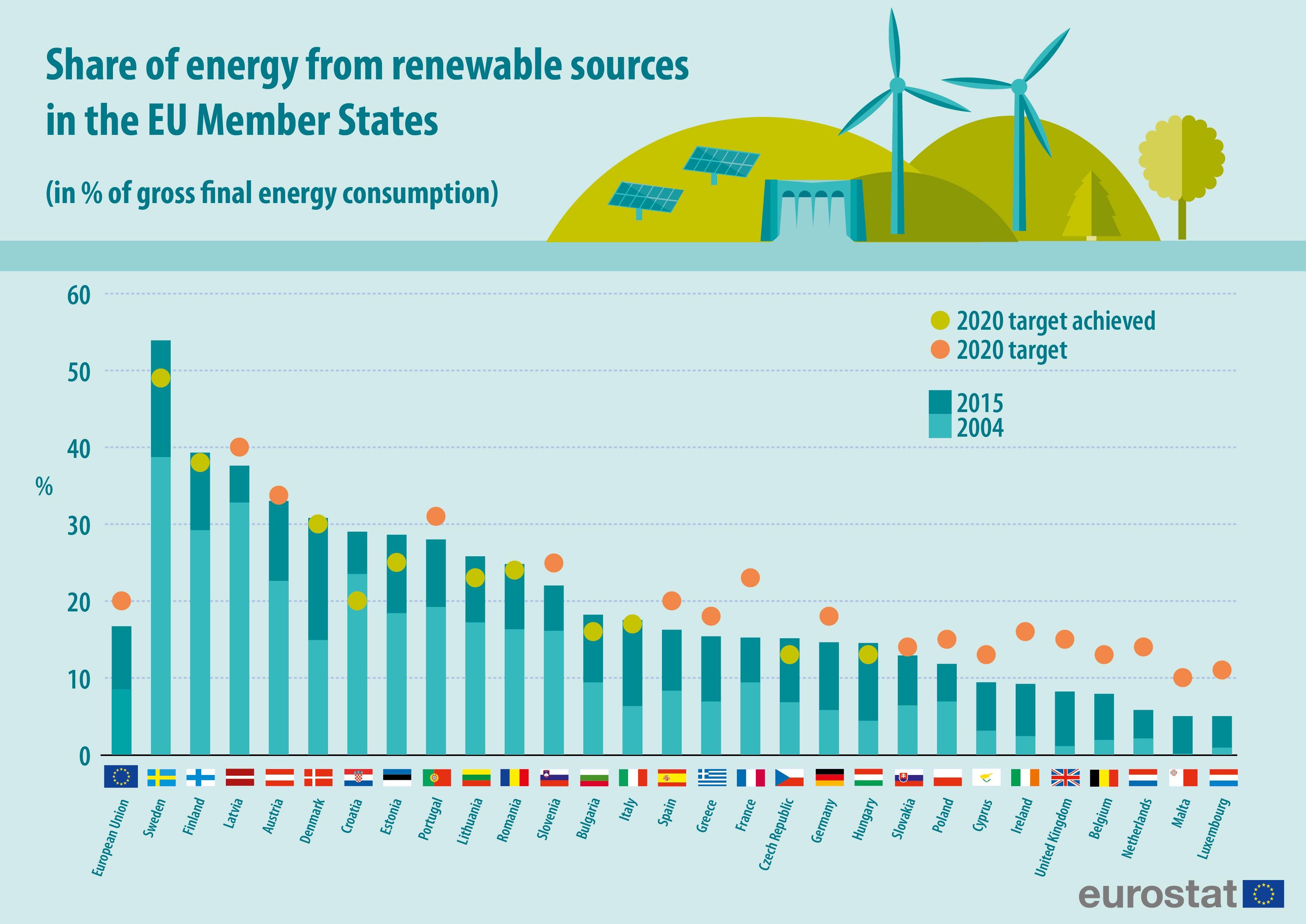 eurostat-infographic