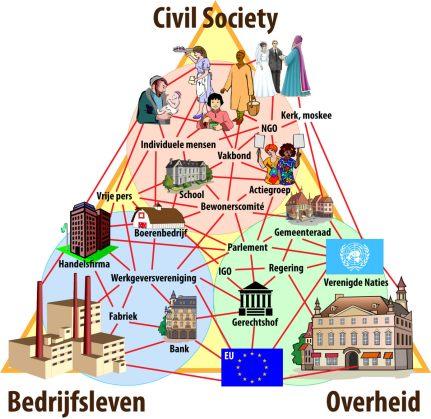 Partners civil society