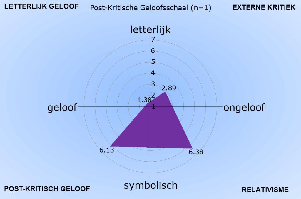 Door computer gegenereerde alternatieve tekst: LETTERLIJK GELOOF  geloof  POST-KRITISCH GELOOF  Post-Kritische Geloofsschaal (n=l)  letterlijk  .13  .89  2  6.  symbolisch  EXTERNE KRITIEK  ongeloof  RELATIVISME